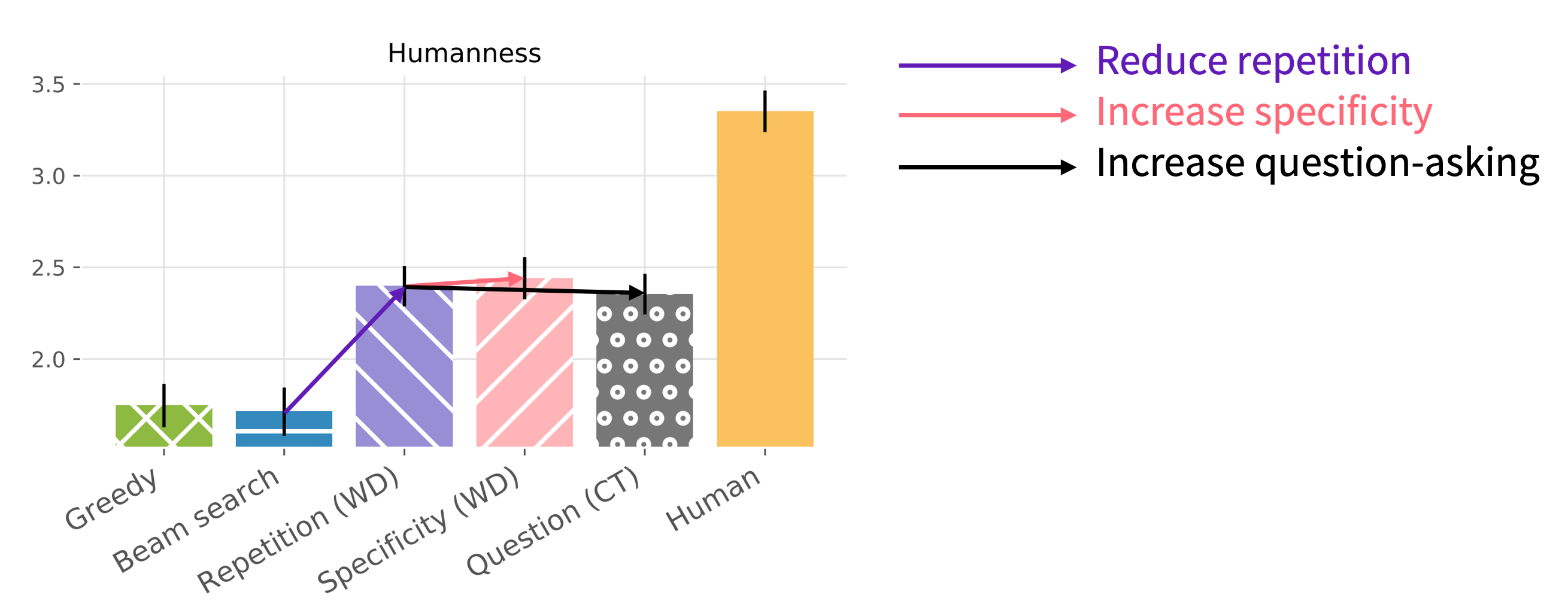 Bar chart showing the limited humanness of the models