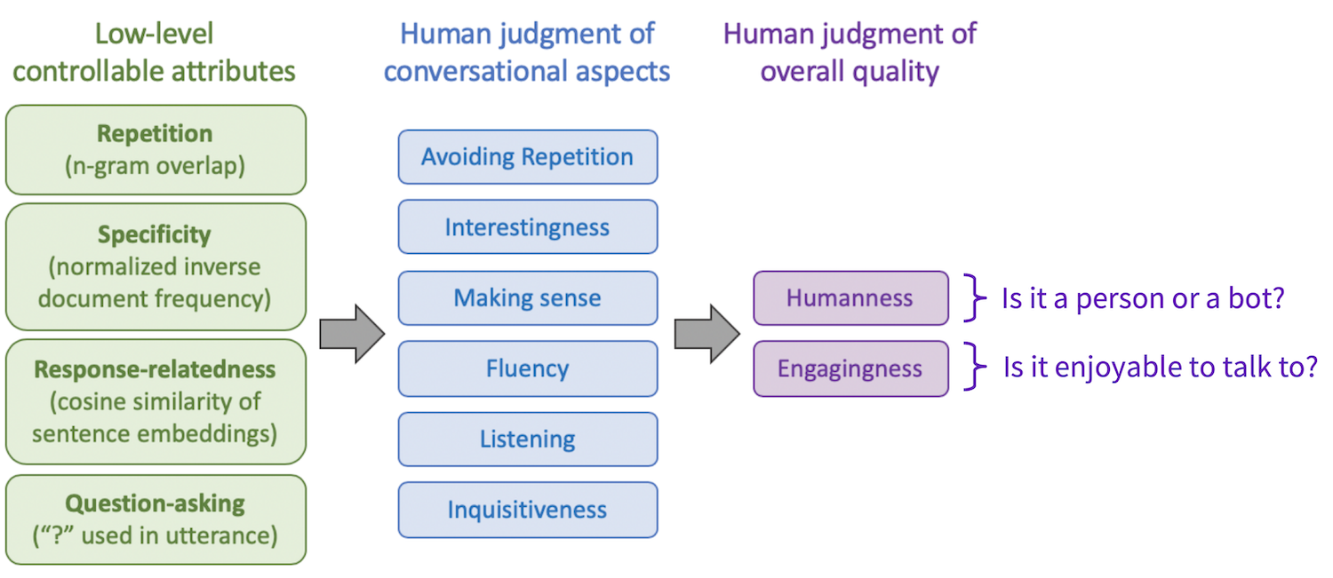 Diagram of the overall judgments of conversational quality