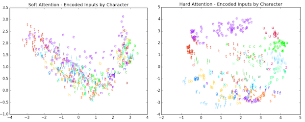 2D visualization of embeddings produced by hard and soft attention.