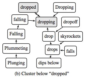 A graph showing the hierarchy of words below 'dropped'